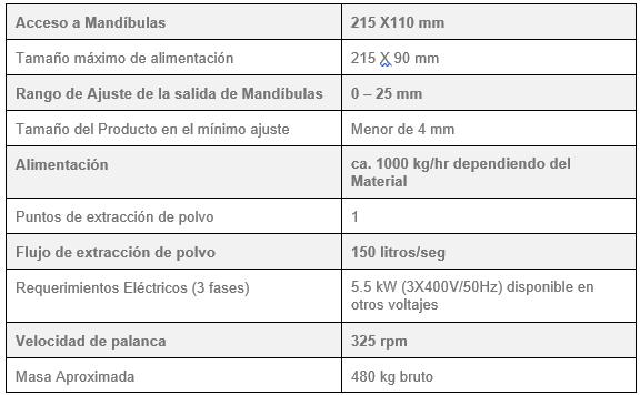 "trituradora de rocas para laboratorio 4"" x 8"" 911mpejc200 velocidades"