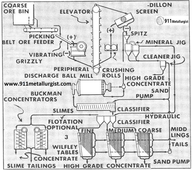 metalurgia del tungsteno coarse ore bin