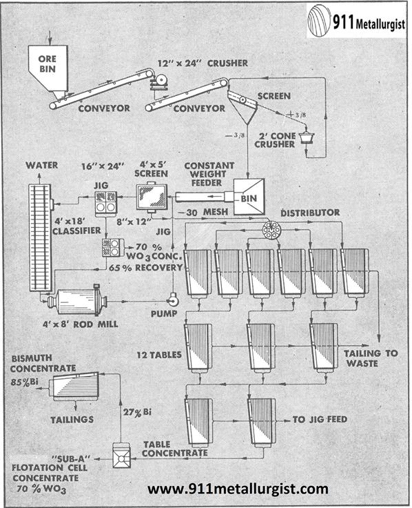 metalurgia del tungsteno concentracion con jig