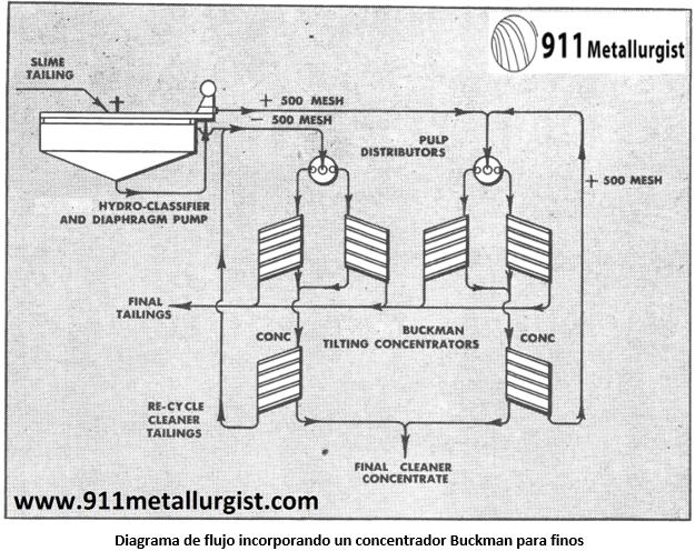 metalurgia del tungsteno concentrador