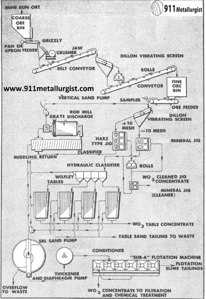 metalurgia del tungsteno conteniendo