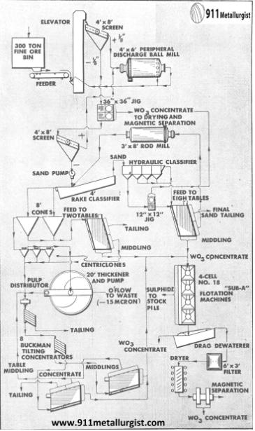 metalurgia del tungsteno diagrama