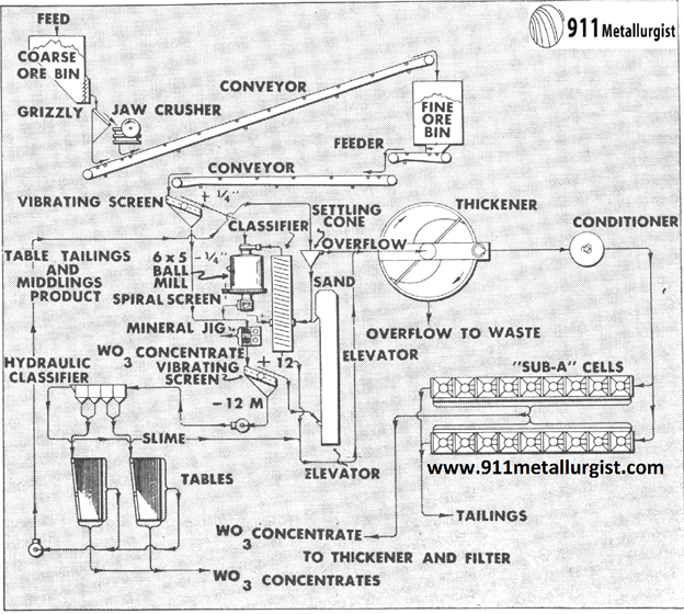 metalurgia del tungsteno flotacion