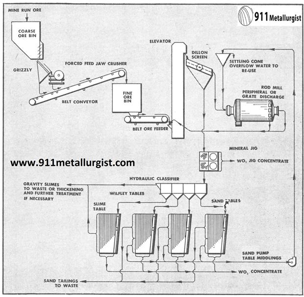 metalurgia del tungsteno flujo gravimetrico