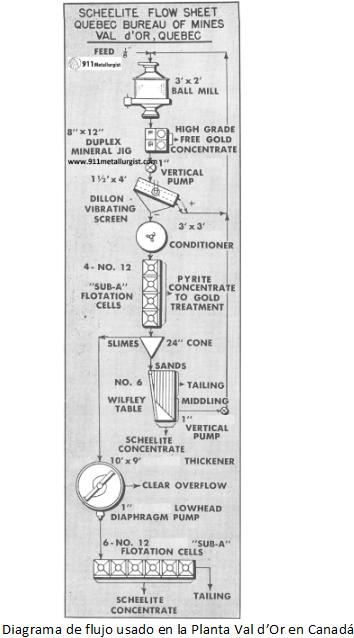 metalurgia del tungsteno flujo usado