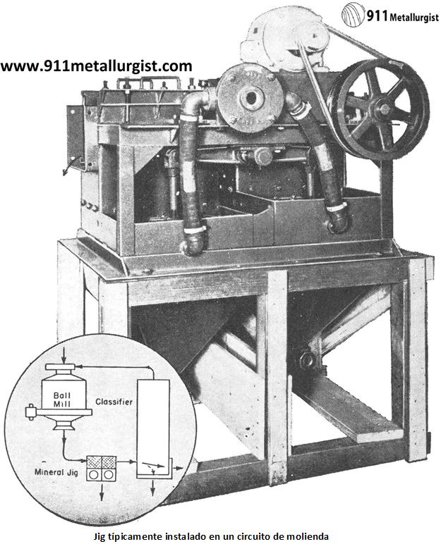 metalurgia del tungsteno jig tipicamente