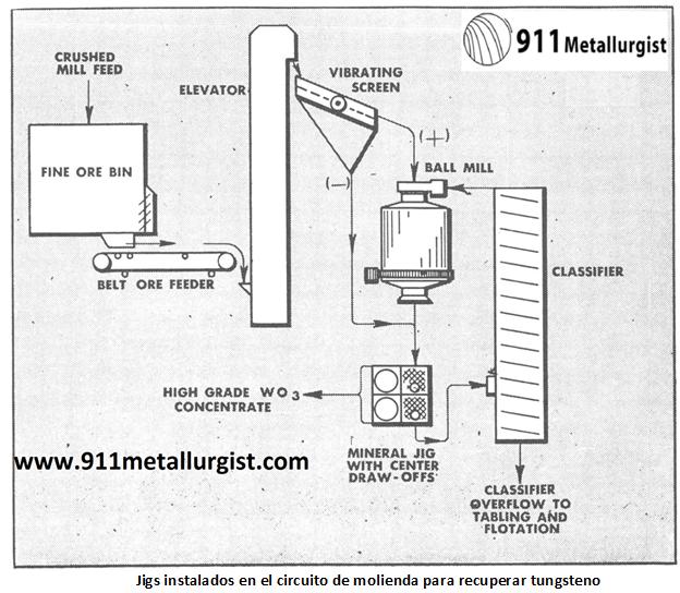 metalurgia del tungsteno jigs instalados