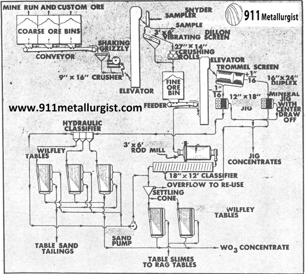 metalurgia del tungsteno mineral jig