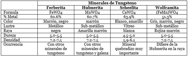 metalurgia del tungsteno minerales