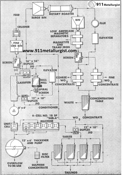 metalurgia del tungsteno para tratar