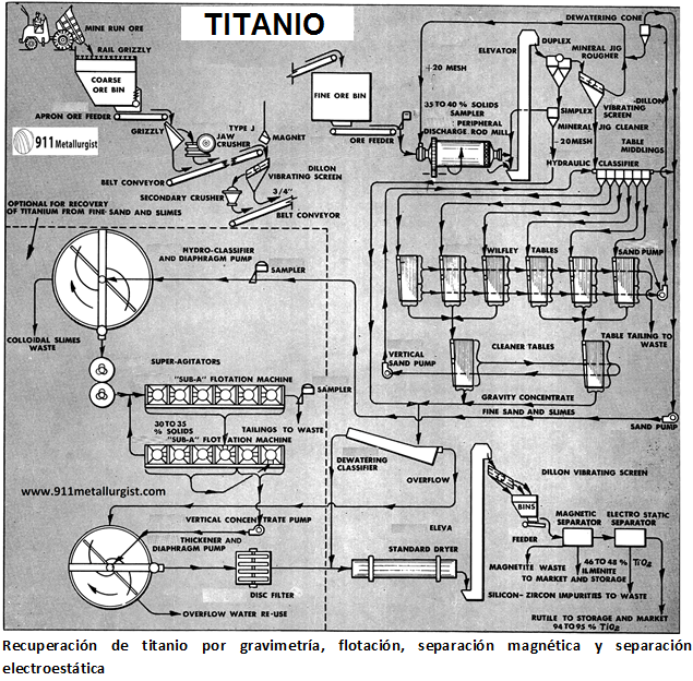 procesamiento de titanio