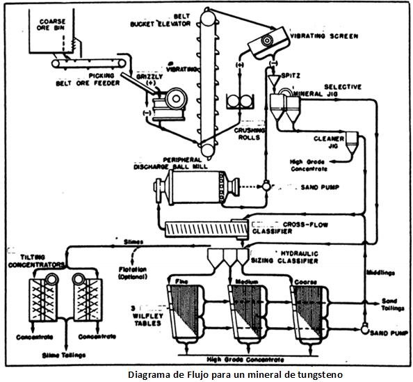 procesamiento de tungsteno flujo