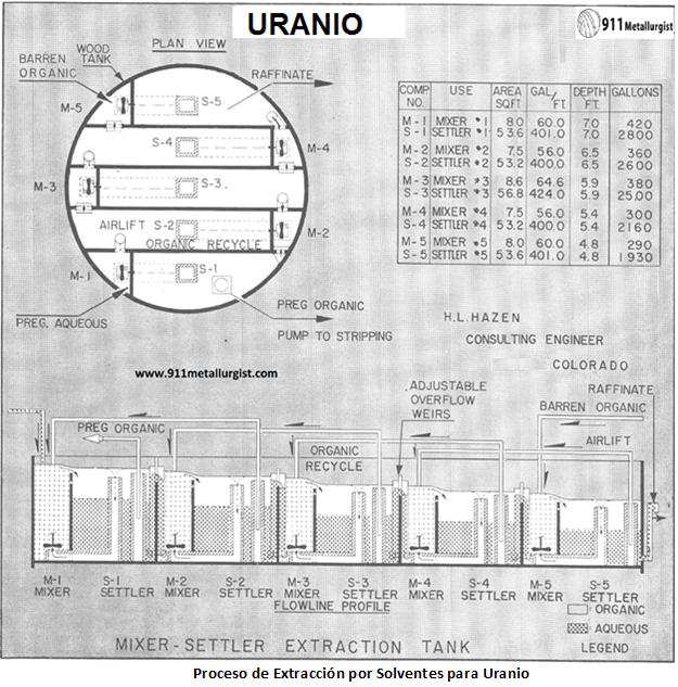 procesamiento de uranio proceso de extracción por solventes para uranio