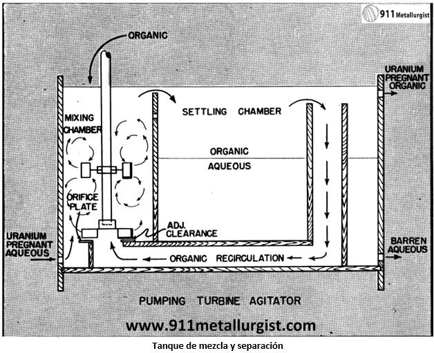 procesamiento de uranio tanque de mezcla y separacion