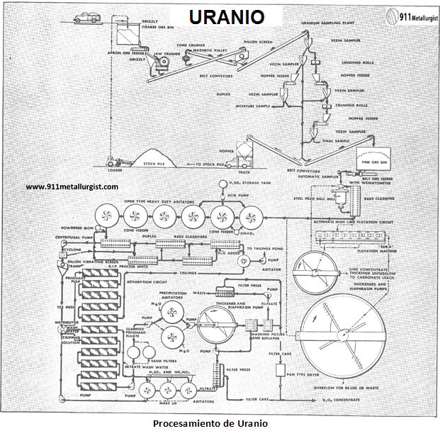 procesamiento de uranio