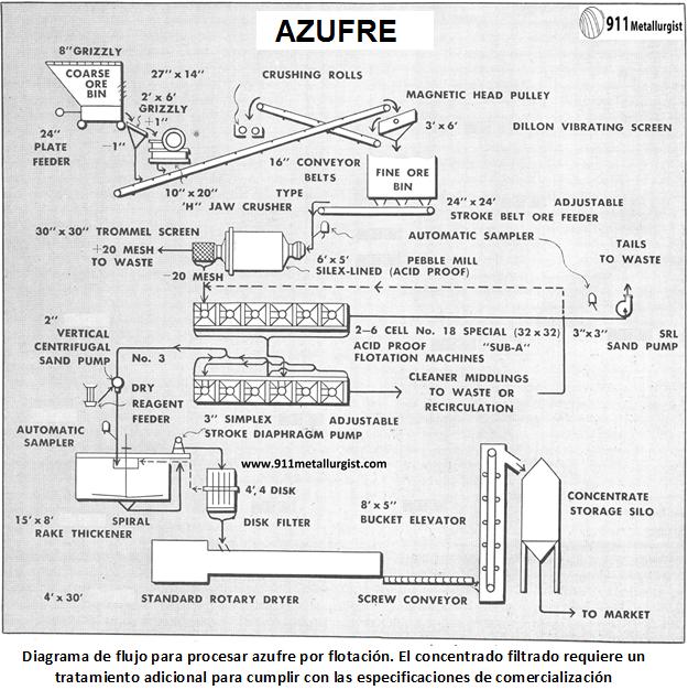 proceso para recuperar azufre concentrado filtrado