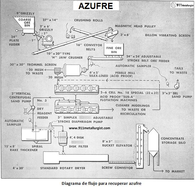 proceso para recuperar azufre diagrama
