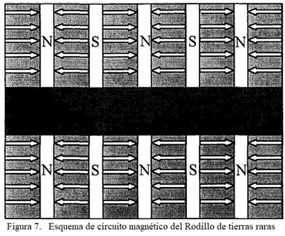 separador magnético seco de rodillo de alta intensidad dhims circuito