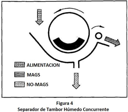 separadores magnéticos permanentes concurrente