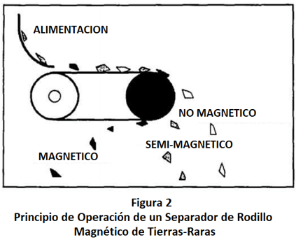separadores magnéticos permanentes principio