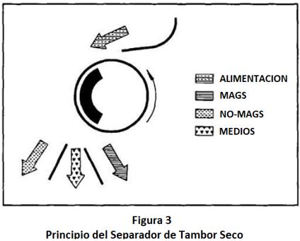separadores magnéticos permanentes procesamiento