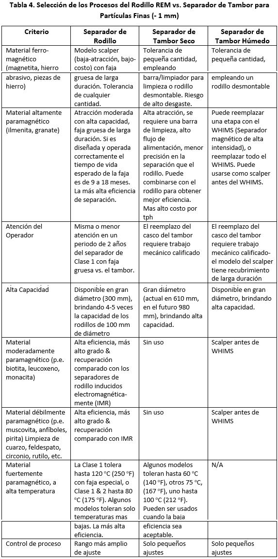 separadores magnéticos permanentes procesos