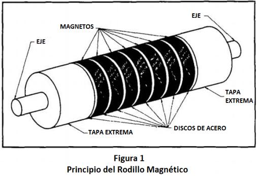 separadores magnéticos permanentes rodillo