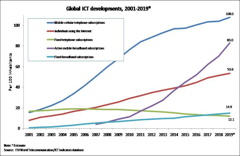 reciclaje de basura electrónica global ict development
