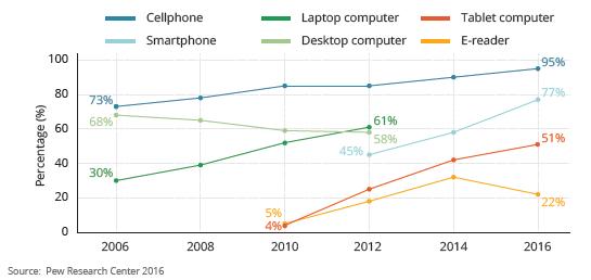 reciclaje de basura electrónica percentage