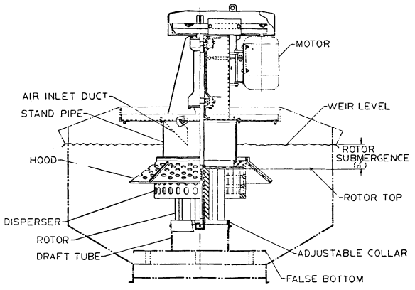 Flotation Cell Rotor And Stator Wiring Diagrams on 1988 Buick Century Fuse Diagram