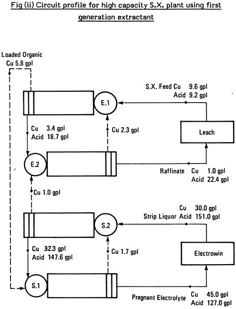 solvent extraction plants  thiele diagram  u0026 theoretical