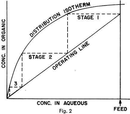 graphically-distribution-isotherm-solvent-extraction