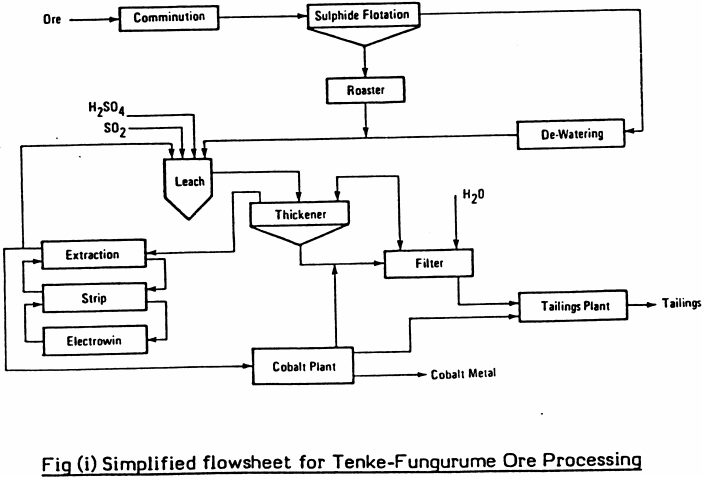 Solvent Extraction Plants  Thiele Diagram  U0026 Theoretical