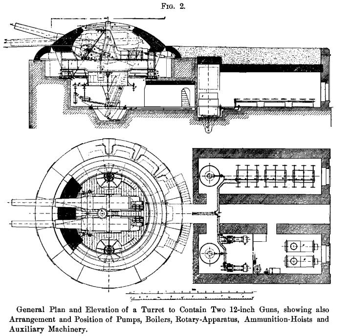 turret-auxillary-machinery