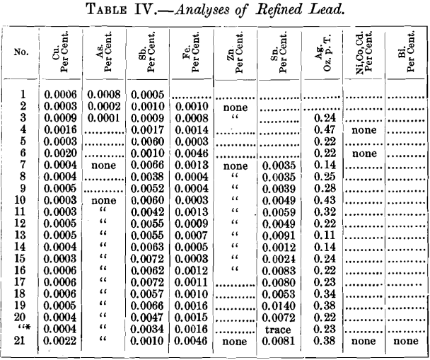 analyses-of-refined-lead