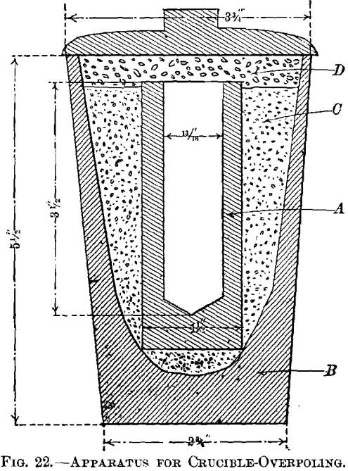 apparatus-for-crucible-overpoling