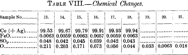 chemical-changes