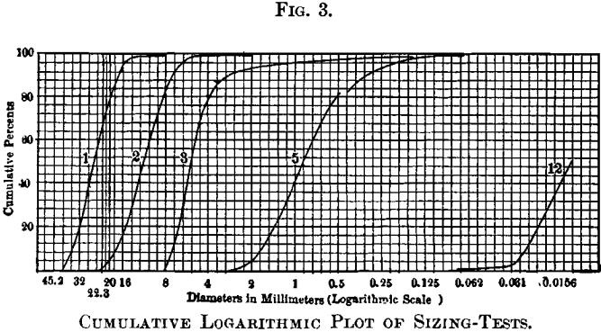 semi log graph paper for sieve analysis - Parfu kaptanband co