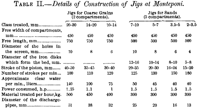 details-of-construction-of-jigs-at-monteponi