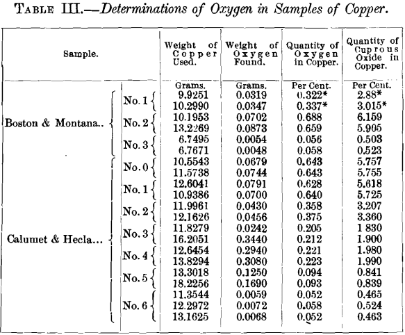 determinations-of-oxygen-in-sample-of-copper