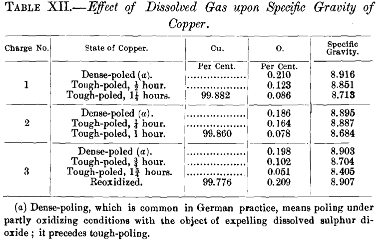 effect-of-dissolved-gas