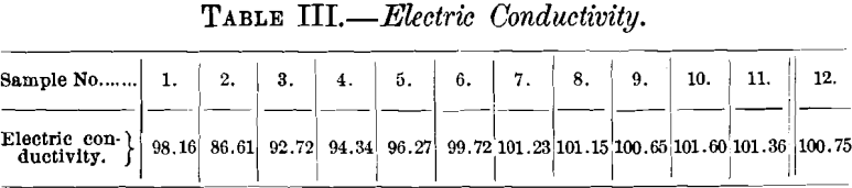 electric-conductivity