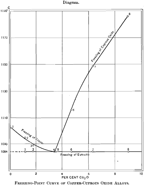 freezing-point-curve-of-copper-cuprous-oxide-alloys
