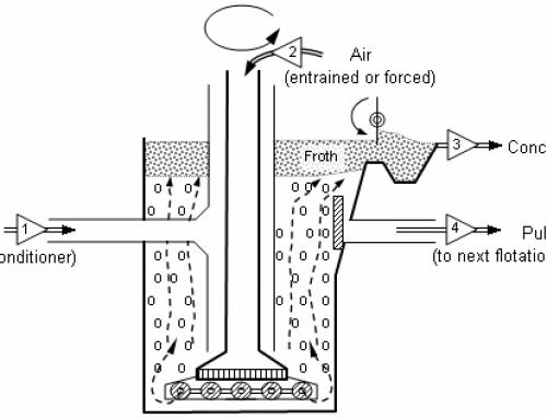 Froth Flotation Principles