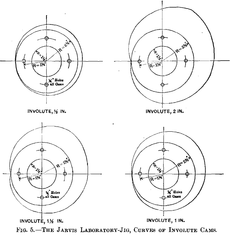 jigging-jarvis laboratory jig curves of involute cams