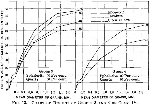 jigging-chart-of-results-of-groups-2