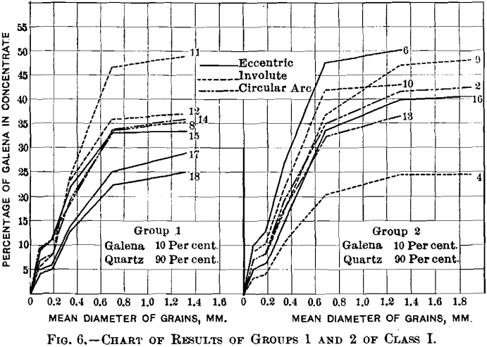 jigging-chart-of-results