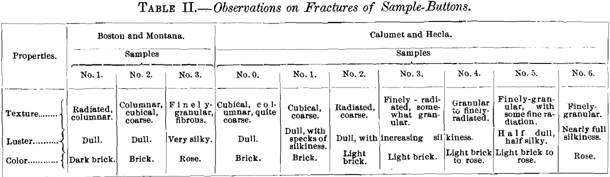 observations-on-fractures-of-sample-buttons