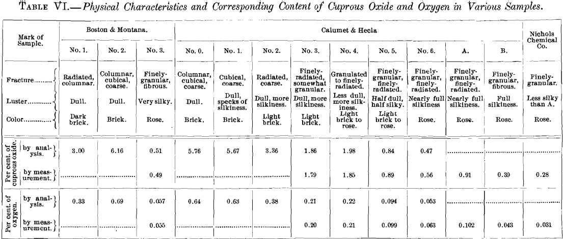 physical-characteristics-and-corresponding-content-of-cuprous-oxide