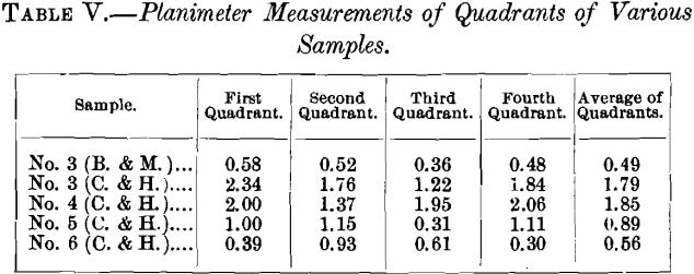 planimeter-measurements-of-quadrants